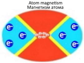 Atom_magnetism.jpg